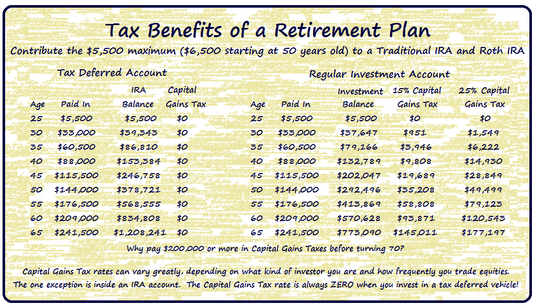 Tax-Benefits-Of-A-Retirement-Plan-IRA
